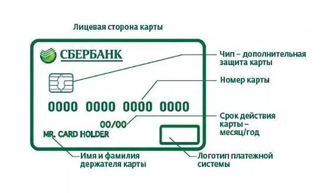 карта сбербанка
